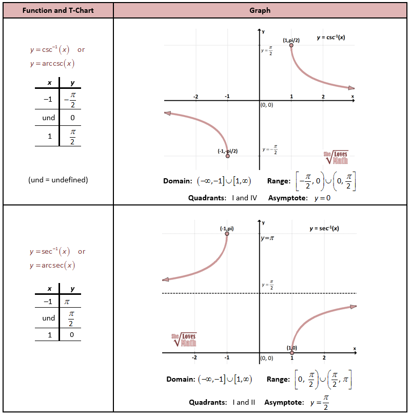 Inverse Csc and Sec Graphs PrecalCalculus Puzzles – Graphing Trig Functions Worksheet