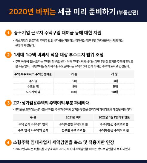최인용 세무사의 절세 가이드 2020년 바뀌는 부동산세금 미리 대비하기 돈모으기 금융 교육