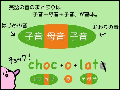 あいうえおフォニックス おまけ 日本語なまりの英語 カタカナ英語
