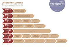 From no impairment to very severe knowing the seven stages of