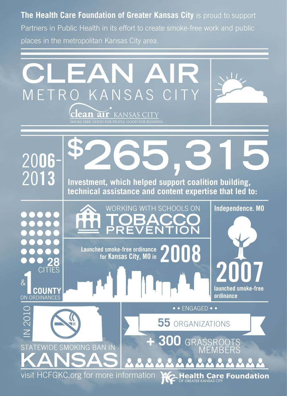 Clean air metro kansas city infographic report published