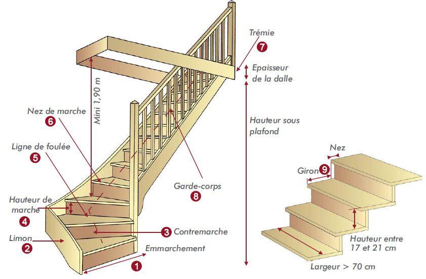 Lexique Termes Techniques Escalier Avec Images Escalier