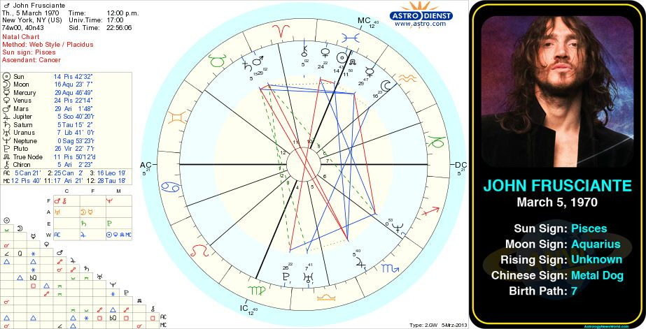 Pin By Astroconnects On Famous Pisces Pinterest Astrology Birth