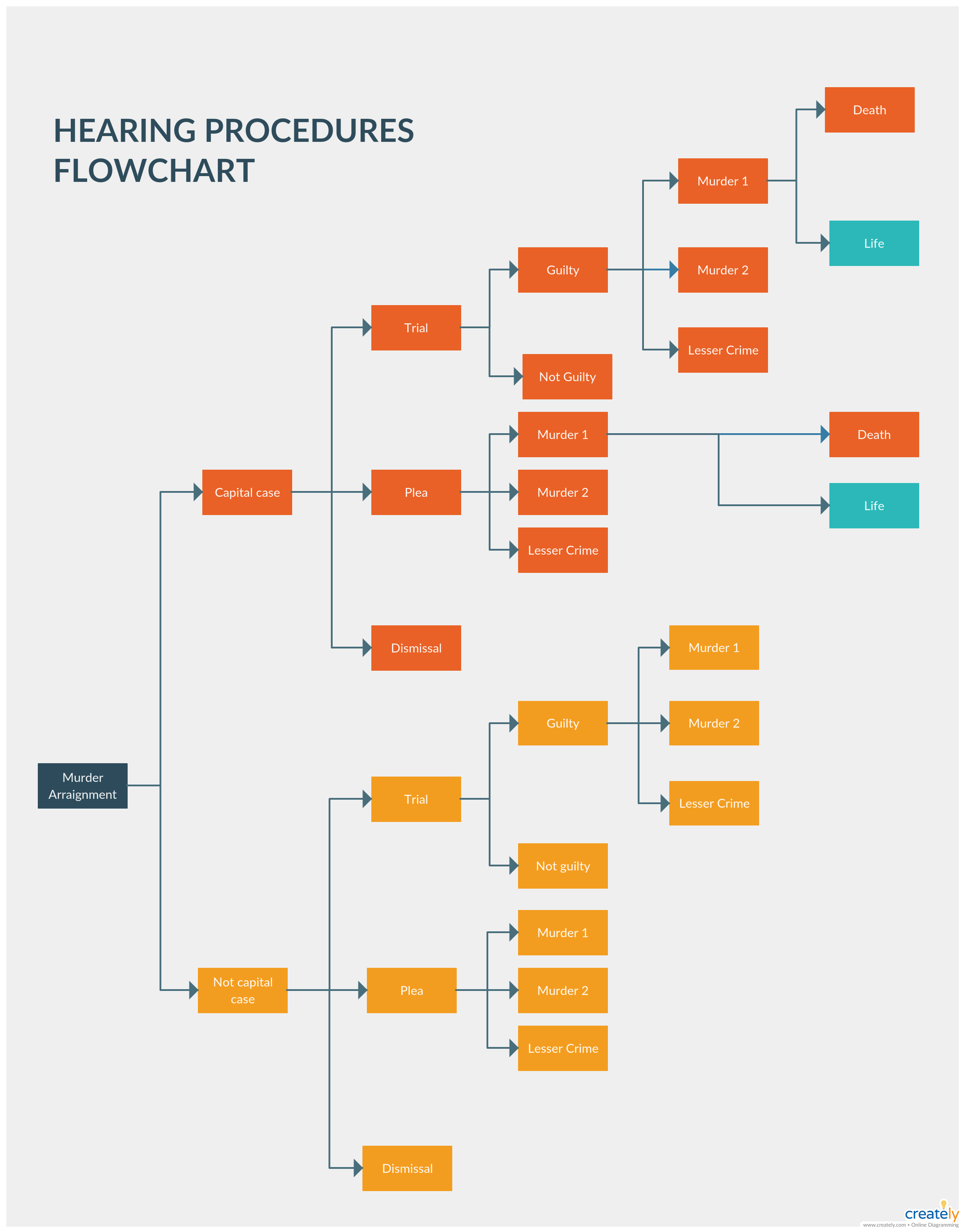 hearing process flowchart illustrates how complaints are referred to a  hearing and what happens next in a step by step guide flow