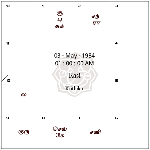 Jathagam Kattam ஜ தக கட டம Tamil Jothidam By Prokerala Com In 2020 Tamil Astrology Birth Chart Astrology