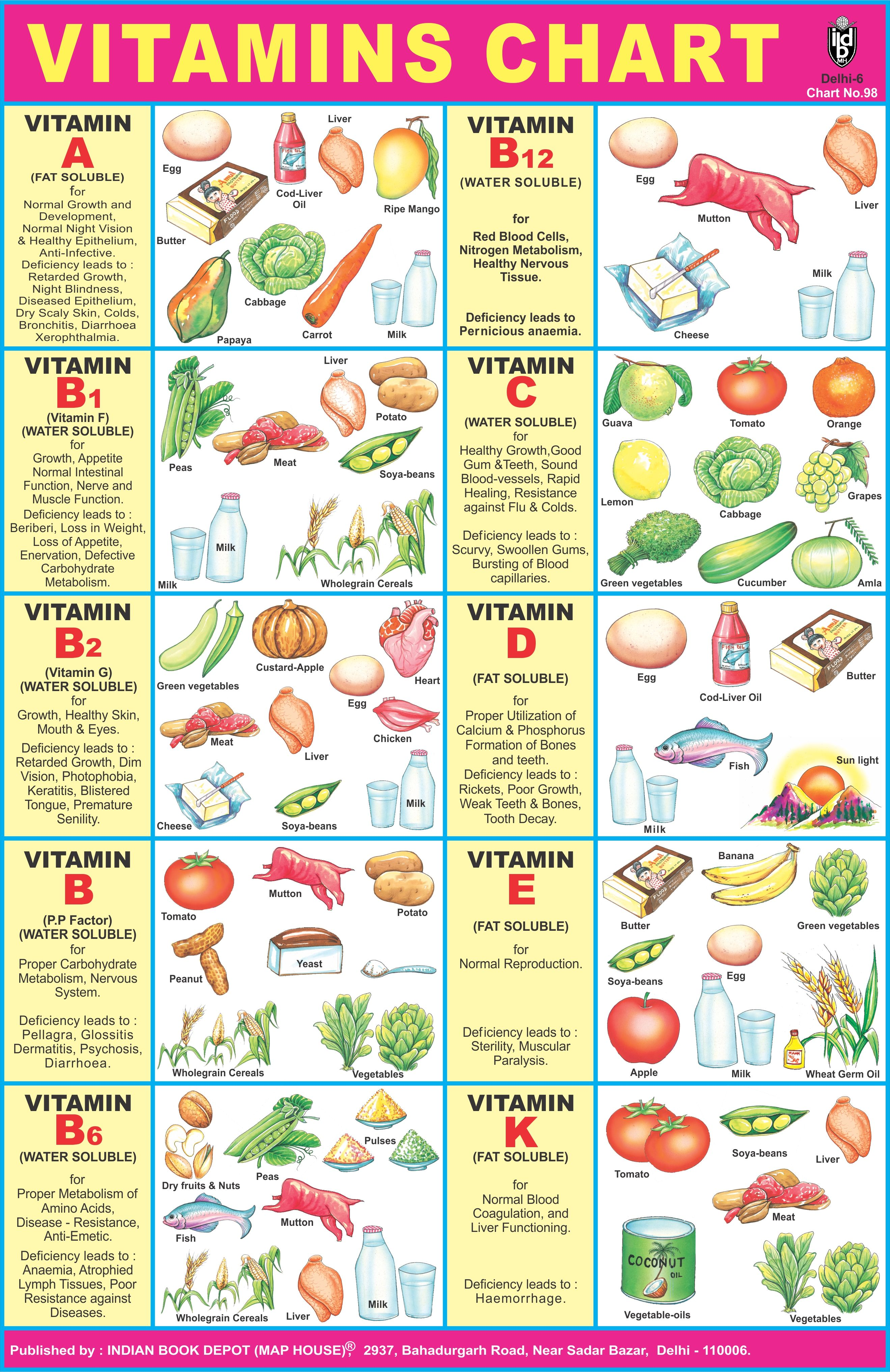 Mineral chart balanced diet health facts tips and wellness also pin by indian book depot map house on school posters rh pinterest