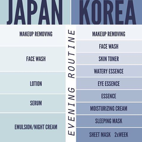 A Follow Up To Our Morning Regimen Summary Here S The Japanese