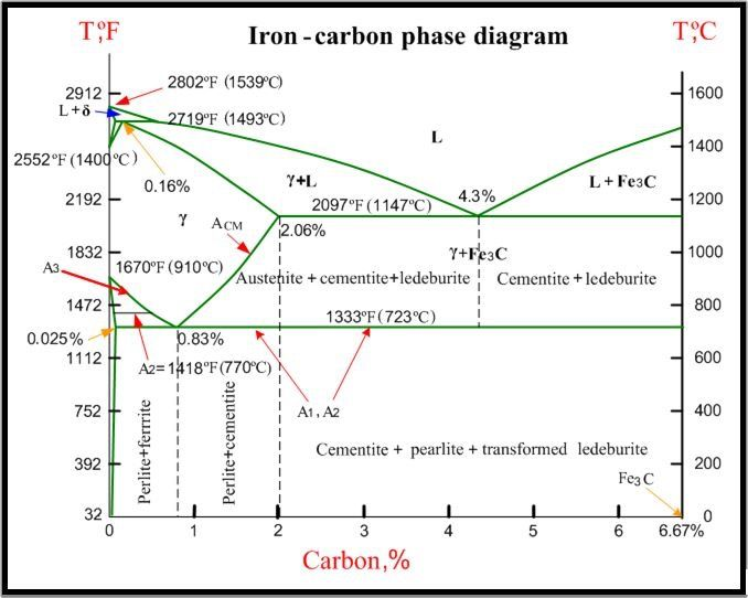 Iron carbon phase diagram Mech Diagram, Mechanical engineering