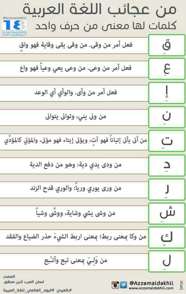 من عجائب اللغة العربية كلمات لها معنى من حرف واحد Arabic Language Learn Arabic Language Learn Arabic Alphabet