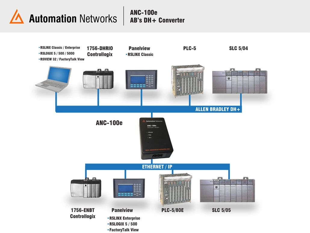 AB's DH+ Converter, Economical: Full function Ethernet-to