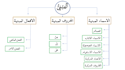 Indeclinable Nouns Learning Arabic Arabic