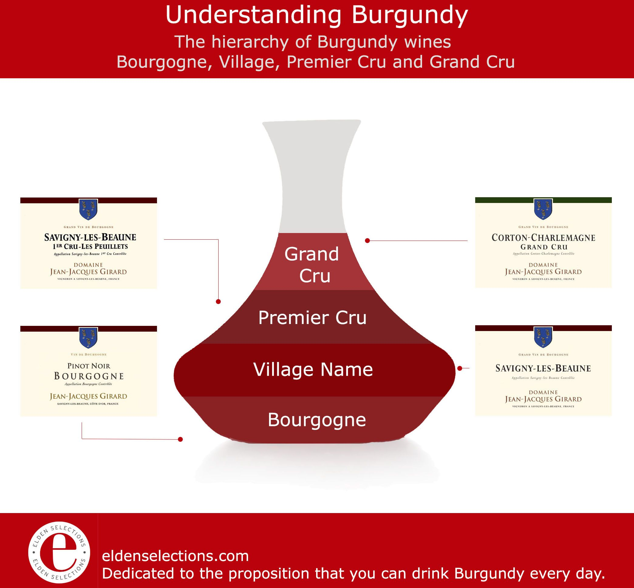 Learning Burgundy Burgundy Wine Hierarchy