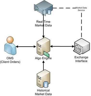 Algo Trading Intro Data Services Marketing Data Trading