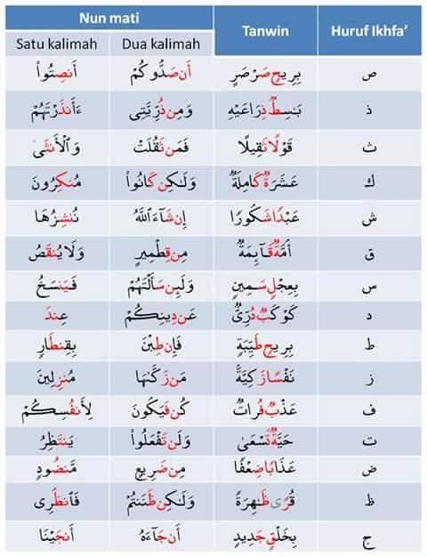 Ikhfa Syafawi : ikhfa, syafawi, Tajwid, Ideas, Tajweed, Quran,, Learn, Quran