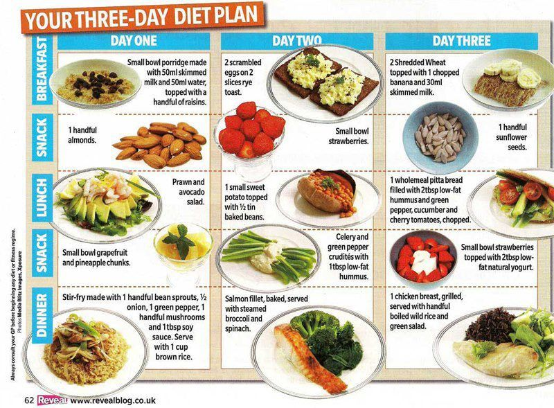 1200 Calorie Diet Plan for 4 Days After The Military Diet