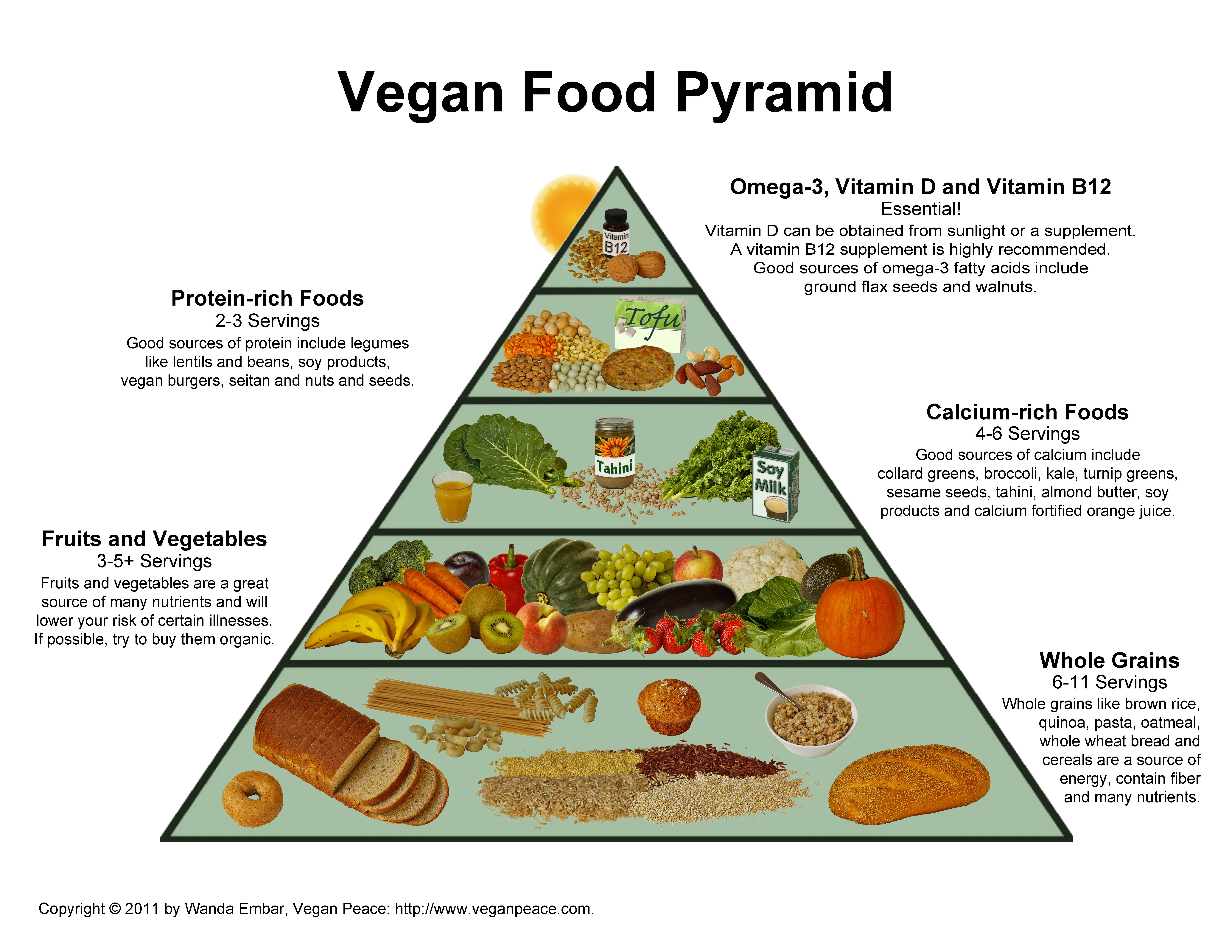 Veganfoodpyramid Png 6600 5100 Vegan Food Pyramid Food Pyramid Fruitarian Diet