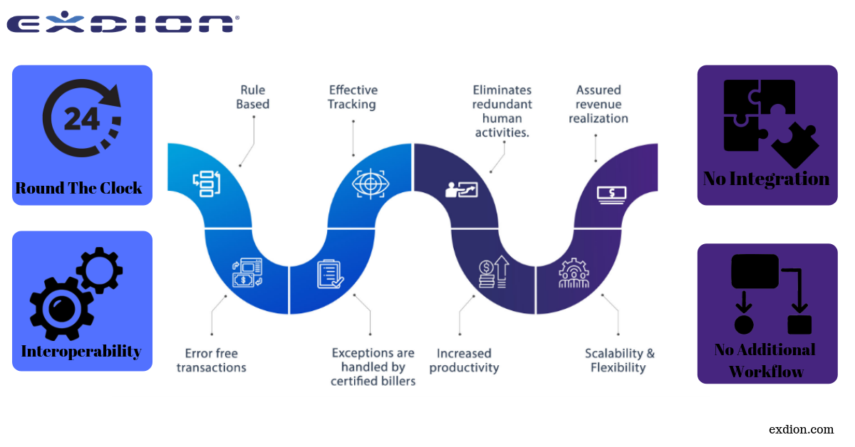 Rpa Works Best With Data And Rule Based Processes Our Strategy
