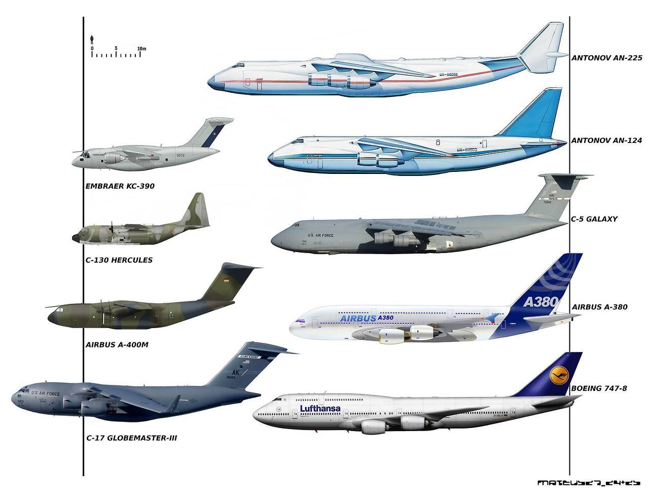 Image result for antonov plane size comparison