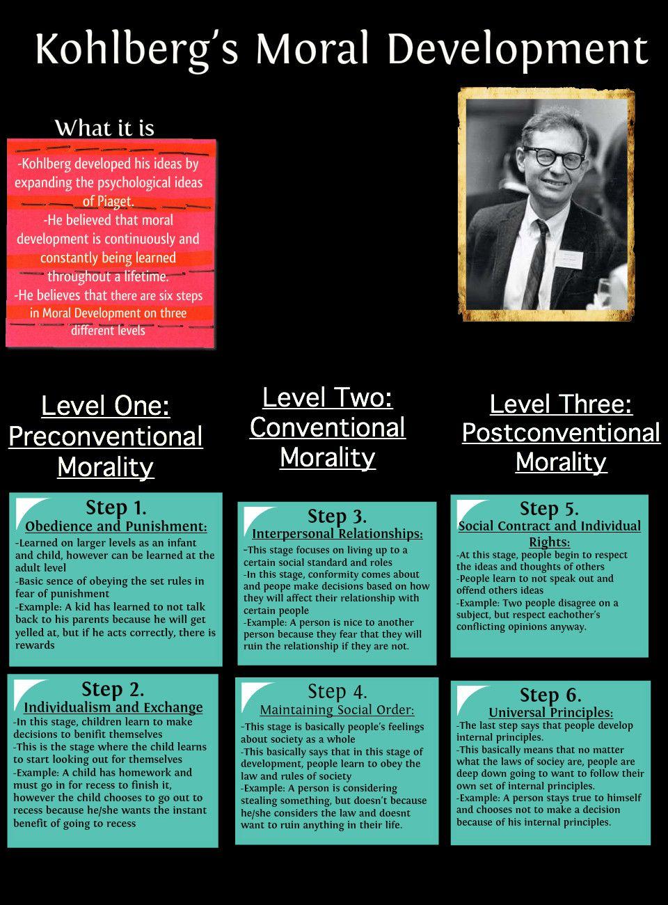 kolhberg s moral development Wc crain (1985) theories of development prentice-hall pp 118-136 chapter seven kohlberg's stages of moral development.