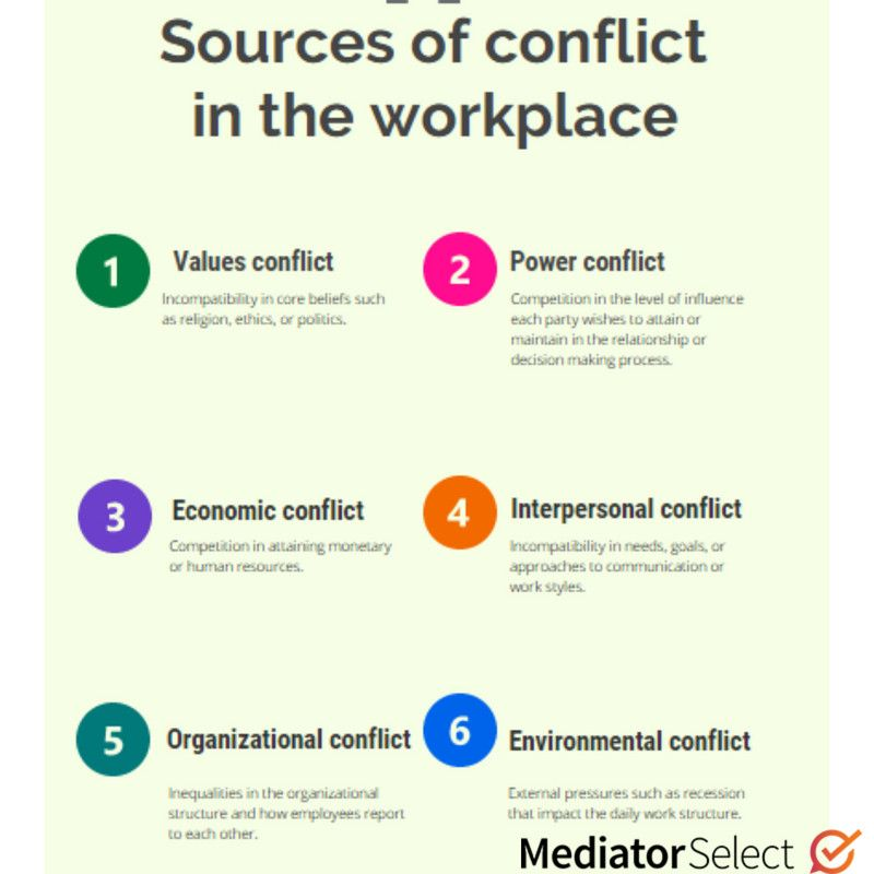 What Causes Conflict In The Workplace Just Like The Level Of Conflict The Source Of Conflict Workplace Conflict Good Leadership Skills Interpersonal Conflict