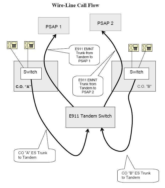 wireline 9 1 1 call diagram illustrating how calls are routed to the rh pinterest com