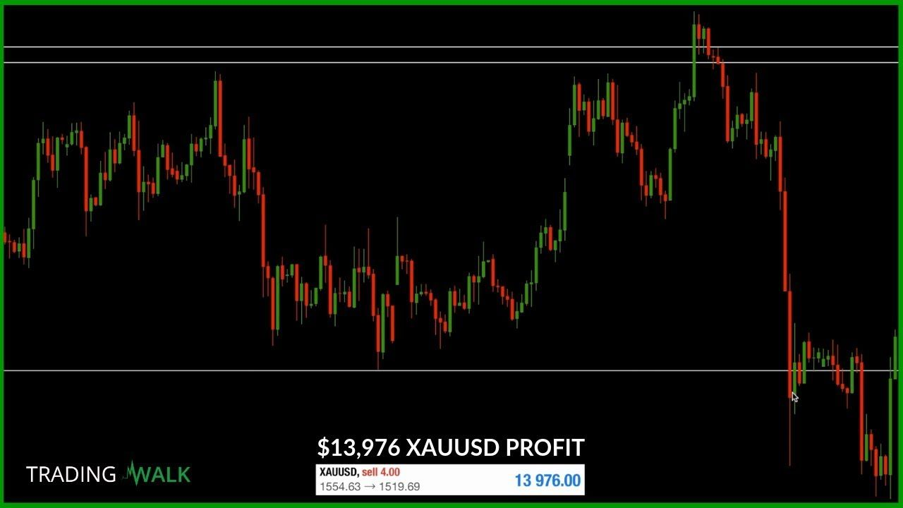 How To Trade Gold Trading Strategy Xauusd Using Technical Analysis
