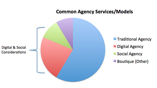 Thoughts on Digital-Social Agency Future