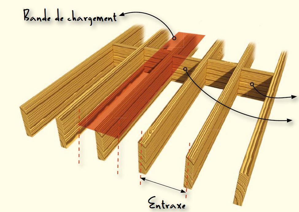 Calcule De Votre Plancher Bois Ou Solivage Pour Faire Votre Etage Ou Mezzanine Simple Et Rapide A Comprendre E Plancher Bois Mezzanine Bois Agencement Garage