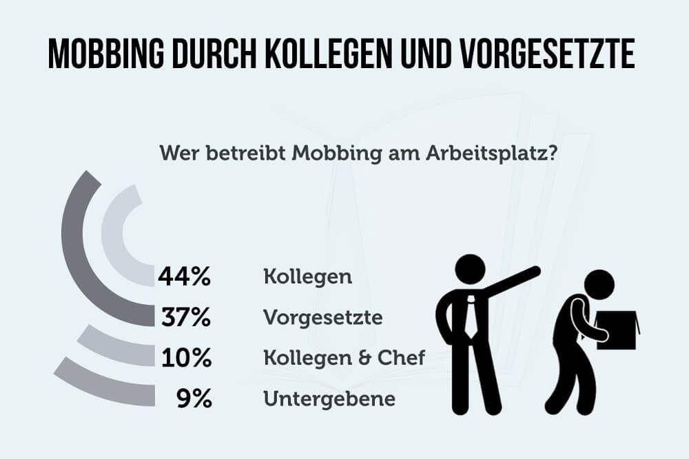 Mobbing am Arbeitsplatz: Ursachen, Beispiele, was tun