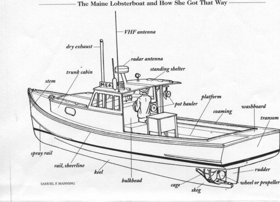 old wooden boat diagram