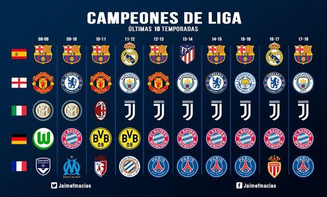 Campeones De Liga De Los últimos 10 Años Campeones De La Champions Mundial De Clubs Resultados Futbol