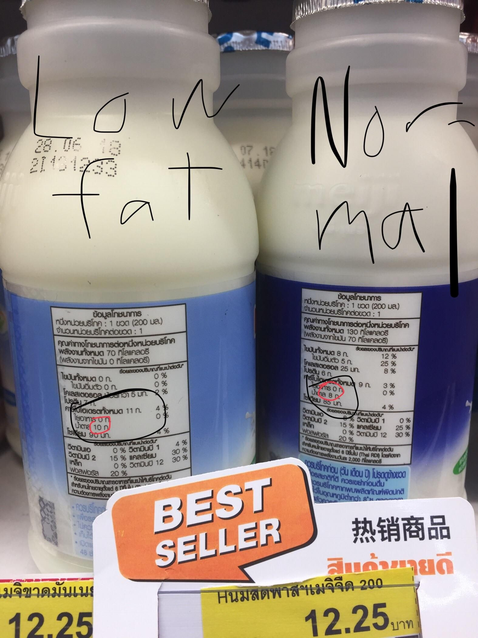 Low Fat Milk Has More Sugar Than Normal Milk By
