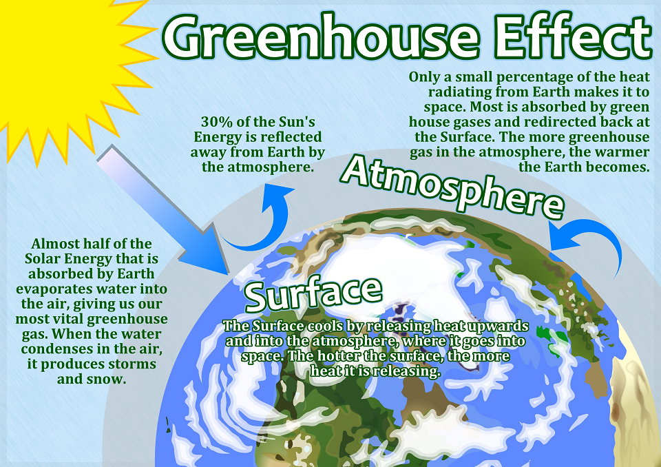 003 Greenhouse Effect Poster in honor of Earth Day