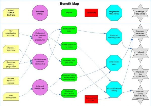 Enterprise Architecture · Benefits Identification And Mapping   London  Councils