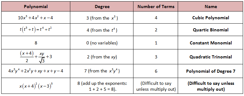 polynomial chart educational cool tools pinterest math
