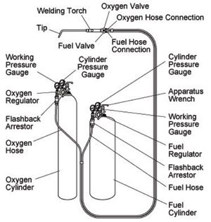 Safety The Burning Issue In Oxyfuel Torch Use