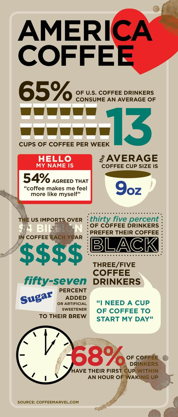 Infographics - Facts About Coffee Addiction in America | Food ...