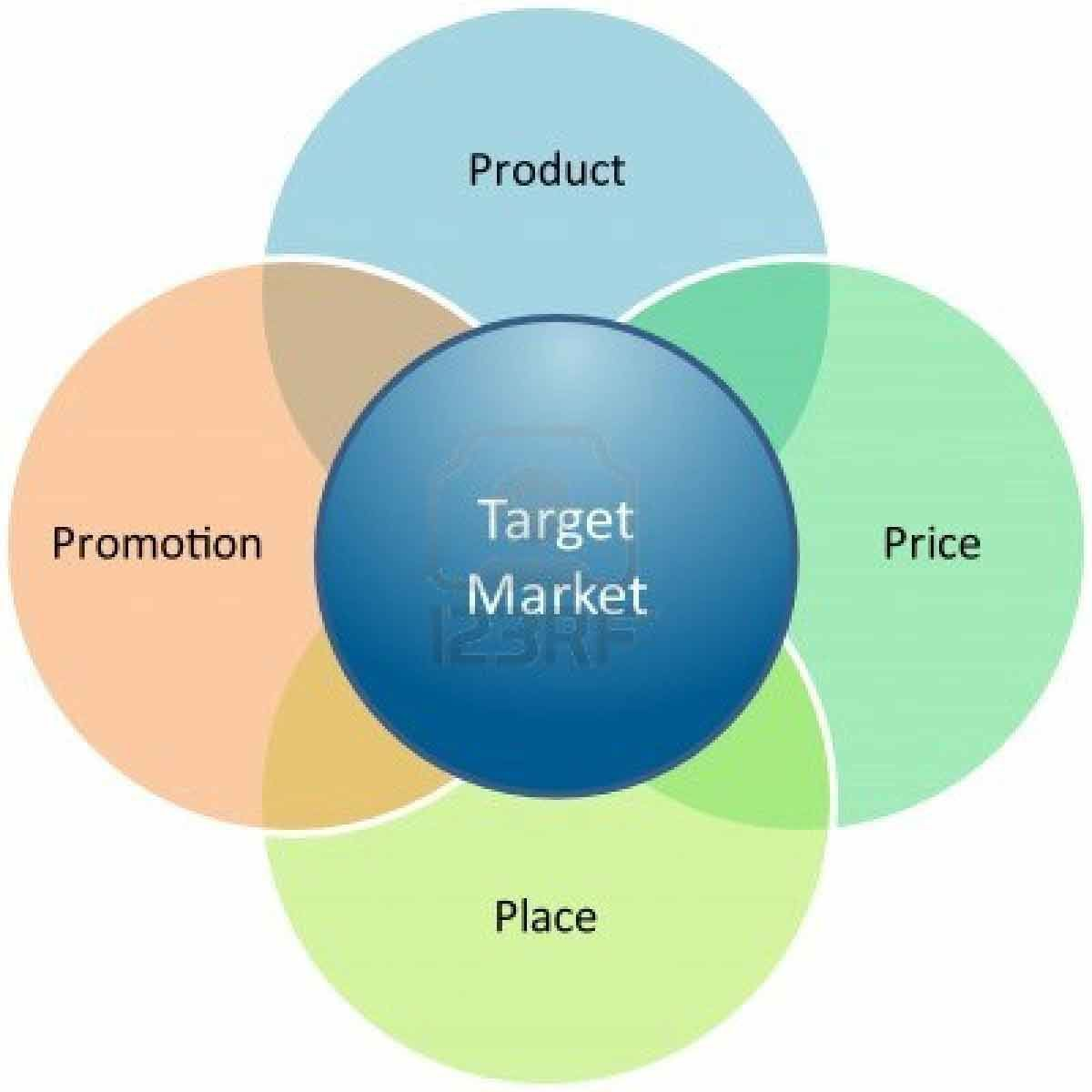 5 Important Concept of Marketing Management Philosophy - very ...
