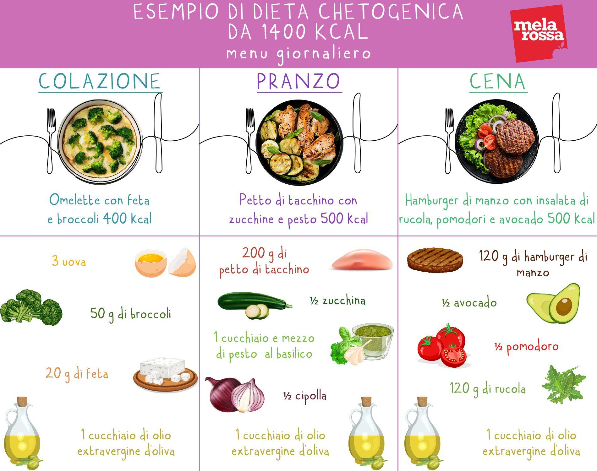 dieta low carb esempio menu)