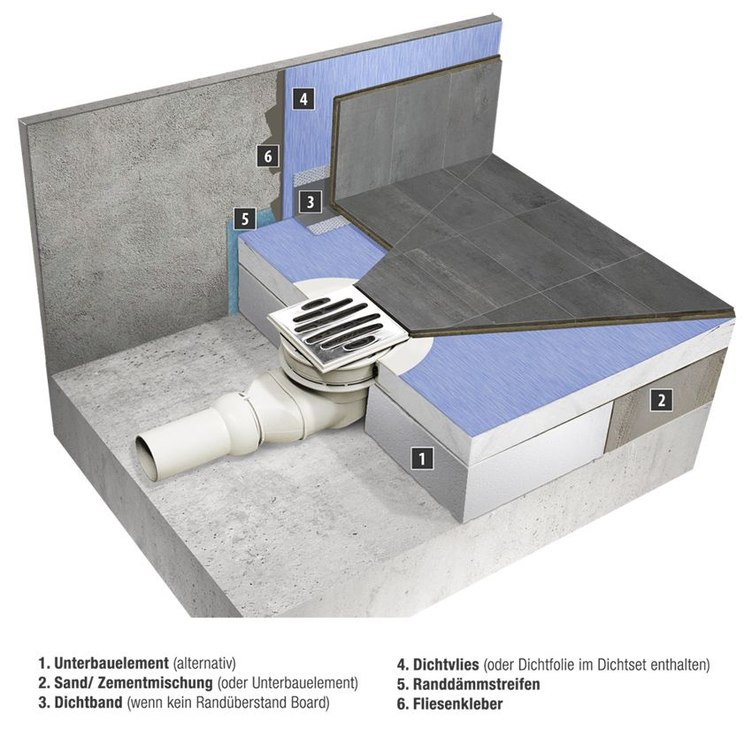 Querschnitt Duschelement mit Punktablauf Dusche selber