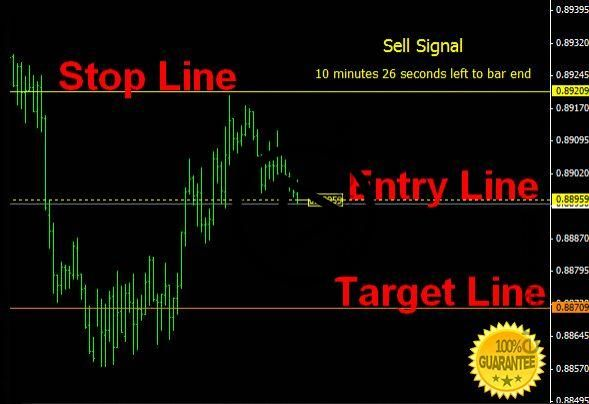 Download Forex Profit Supreme No Repaint Easy Profitable