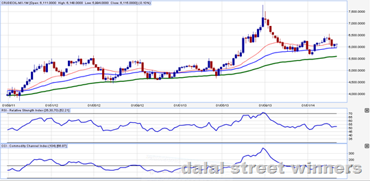 Crude oil forecast 31 March to 4 April 2014 | Dalal street winners