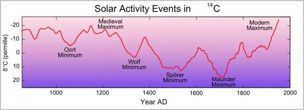Influence Of The Schwabe Hale Solar Cycles On Climate Change