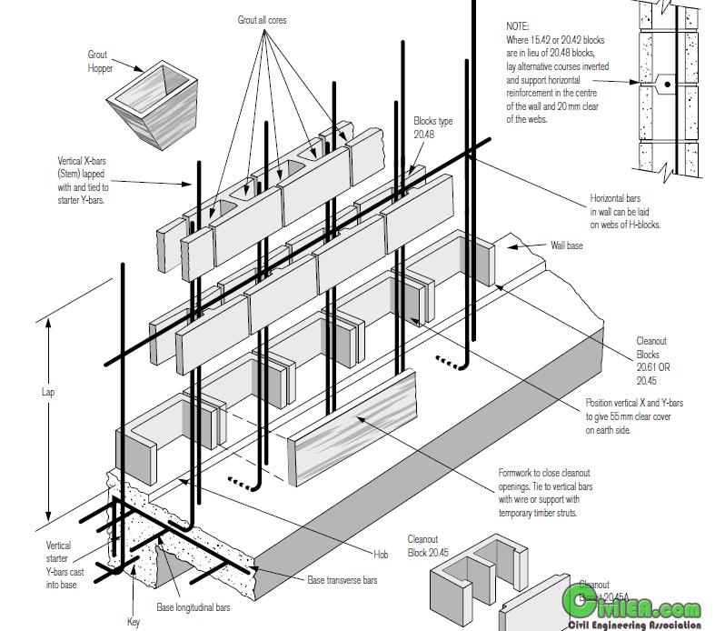 Cinder Block Retaining Wall Drainage Google Search In 2020 Concrete Block Retaining Wall Cinder Block Walls Concrete Retaining Walls