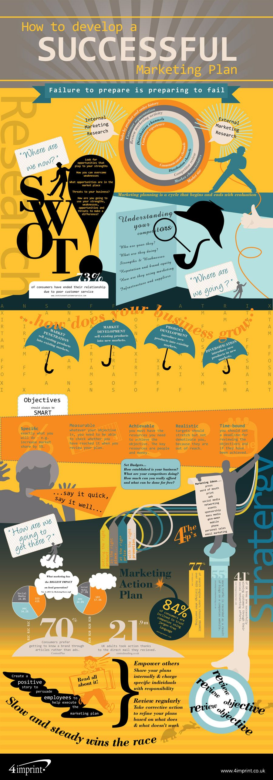 Failure to plan, truly is planning to fail | #Marketing #Infographic #MarketingPlan