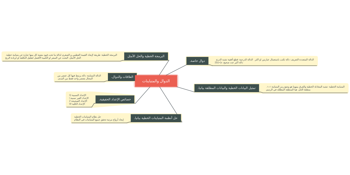 Public Mind Map By خديجه الجابري Create Your Own Collaborative Mind Maps For Free At Www Mindmeister Com Chart Pie Chart Diagram