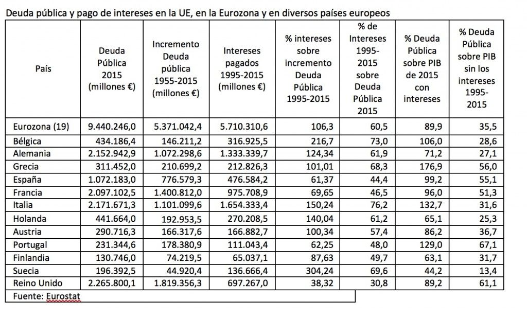 Lo que hay detrás de la ingente deuda pública de Europa | ATTAC España