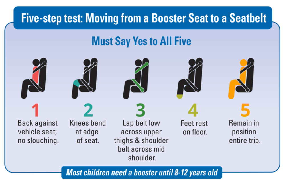 Car Seat safety in 2020 Car seats, Carseat safety, Car