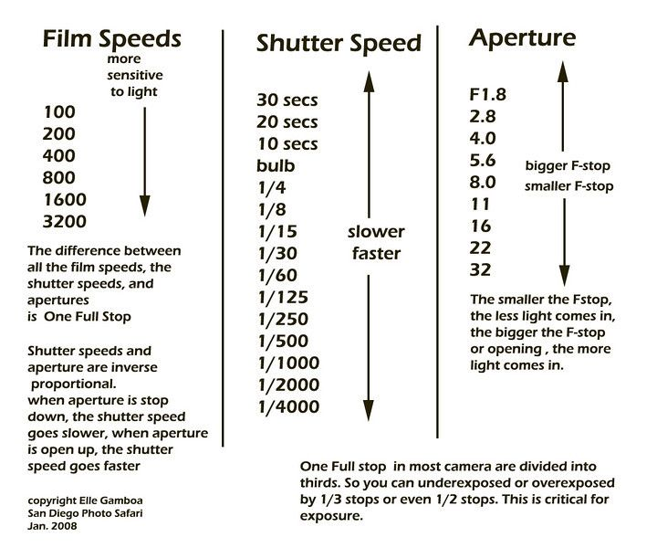 Aperture And Shutter Sd Chart Help You With How Adjustments Of Iso Have