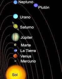 Resultado De Imagen Para Dibujo Del Sistema Planetario Solar Planetas Del Sistema Solar Imagenes De Los Planetas Sistema Solar